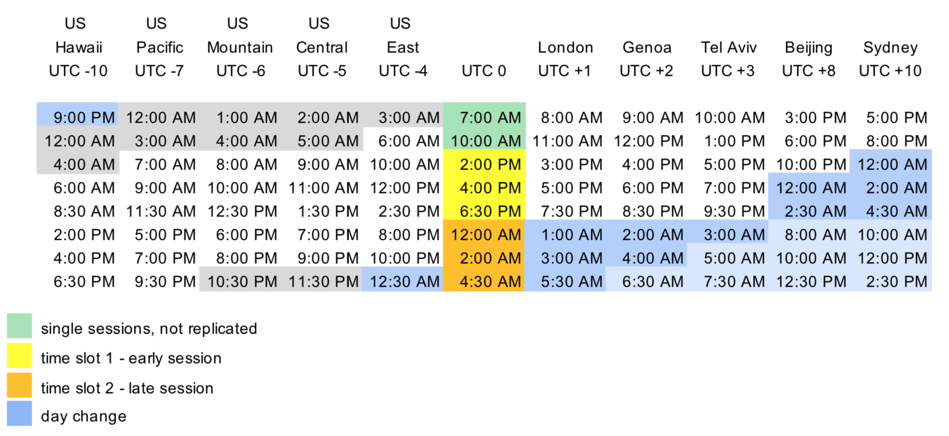 Table showing time at UTC 0 and other time zones in AM/PM format